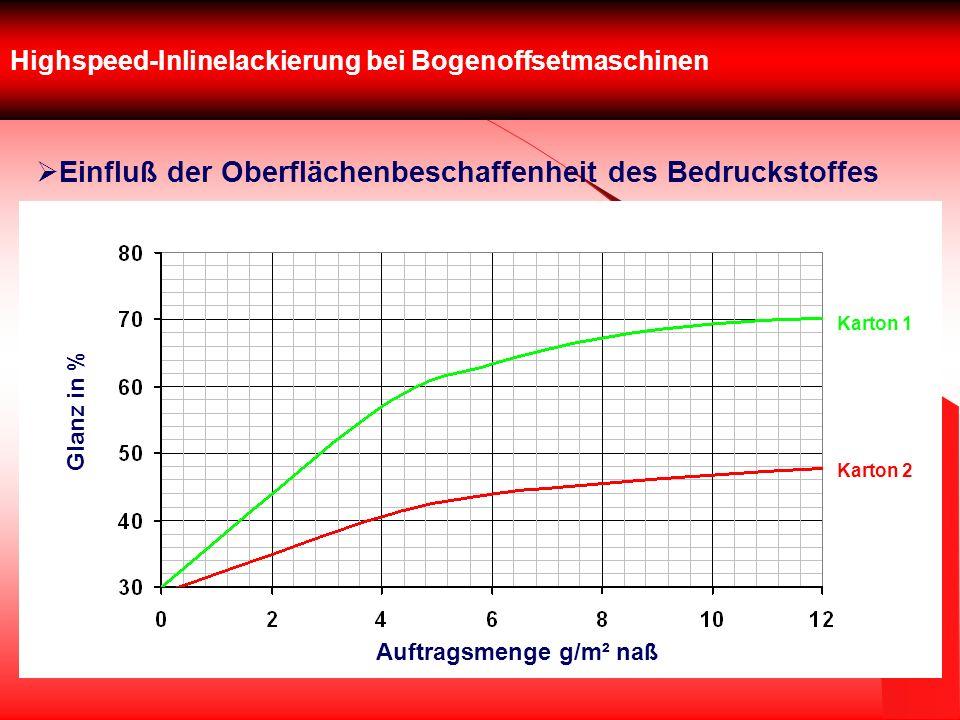Highspeed-Inlinelackierung bei Bogenoffsetmaschinen Einfluß der Oberflächenbeschaffenheit des Bedruckstoffes Karton 1 Karton 2 Auftragsmenge g/m² naß