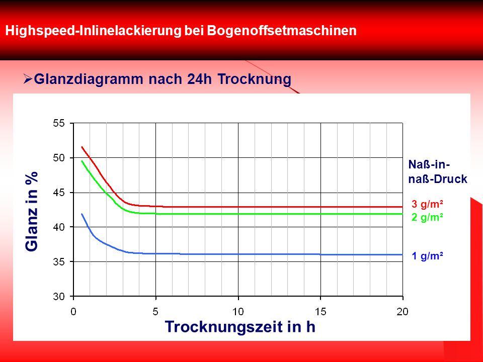 Highspeed-Inlinelackierung bei Bogenoffsetmaschinen Glanzdiagramm nach 24h Trocknung Glanz in % Trocknungszeit in h 3 g/m² 2 g/m² 1 g/m² Naß-in- naß-D
