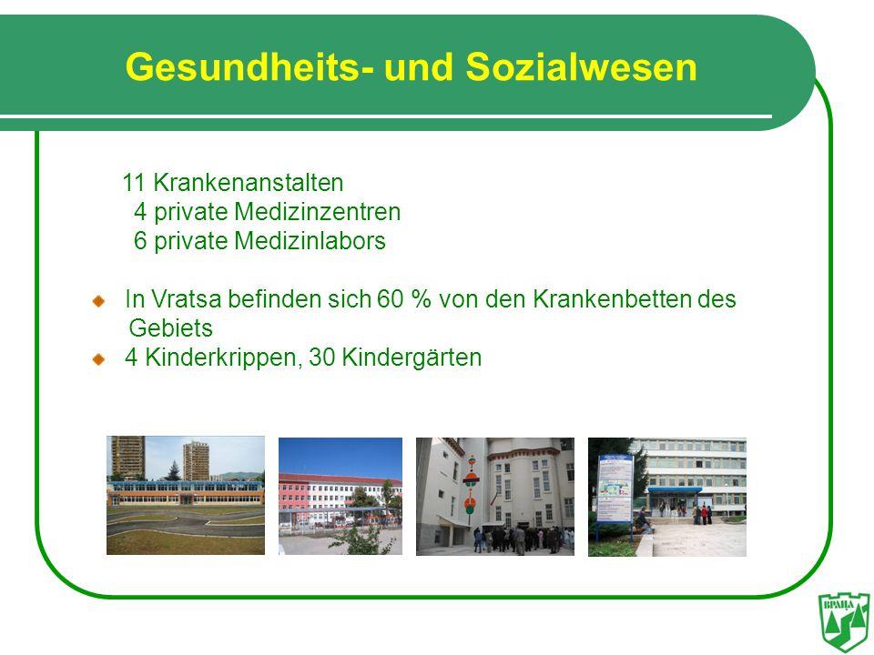 Gesundheits- und Sozialwesen 11 Krankenanstalten 4 private Medizinzentren 6 private Medizinlabors In Vratsa befinden sich 60 % von den Krankenbetten d