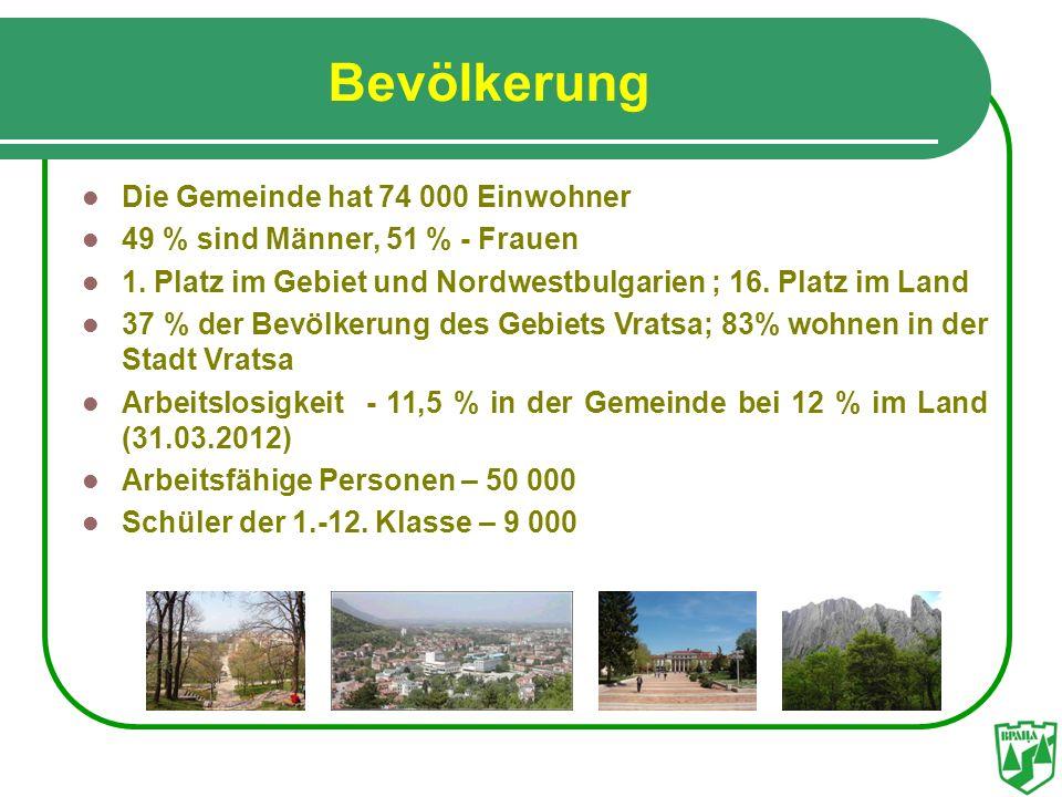 Bevölkerung Die Gemeinde hat 74 000 Einwohner 49 % sind Männer, 51 % - Frauen 1. Platz im Gebiet und Nordwestbulgarien ; 16. Platz im Land 37 % der Be
