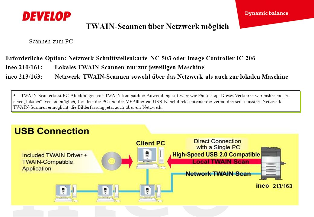 TWAIN-Scannen über Netzwerk möglich TWAIN-Scan erfasst PC-Abbildungen von TWAIN-kompatibler Anwendungssoftware wie Photoshop. Dieses Verfahren war bis
