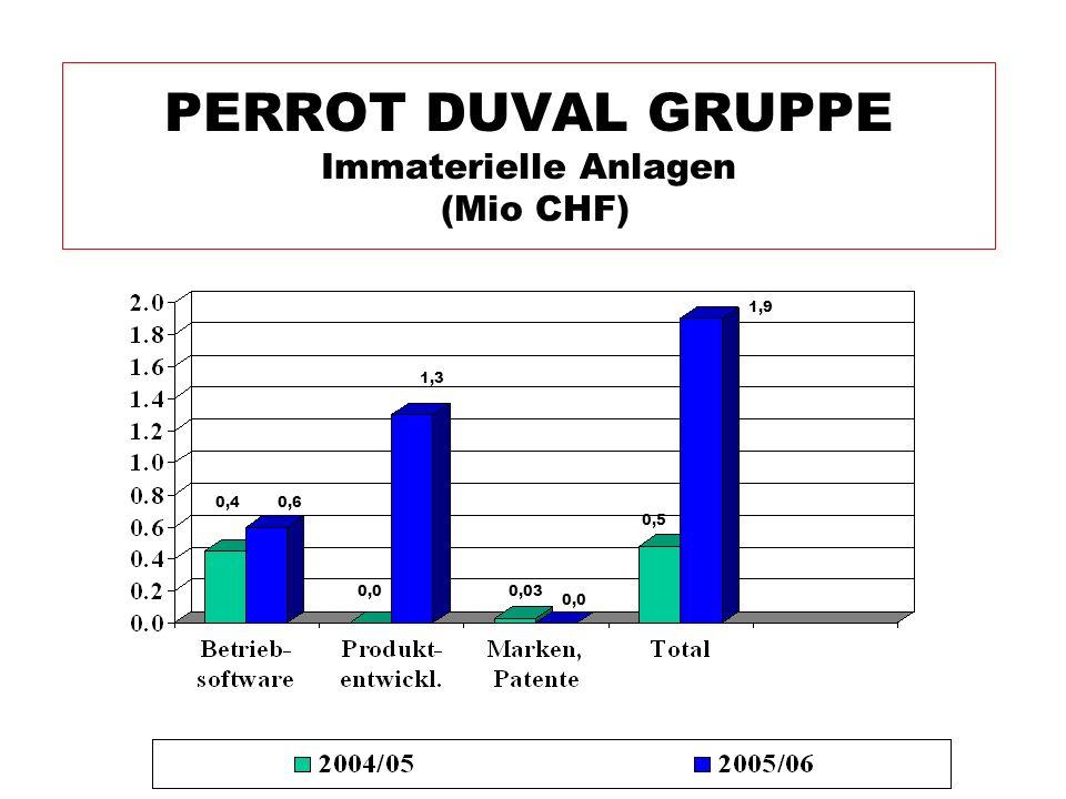 PERROT DUVAL GRUPPE Immaterielle Anlagen (Mio CHF) 1,3 0,03 0,0 0,5 0,0 1,9 0,60,4