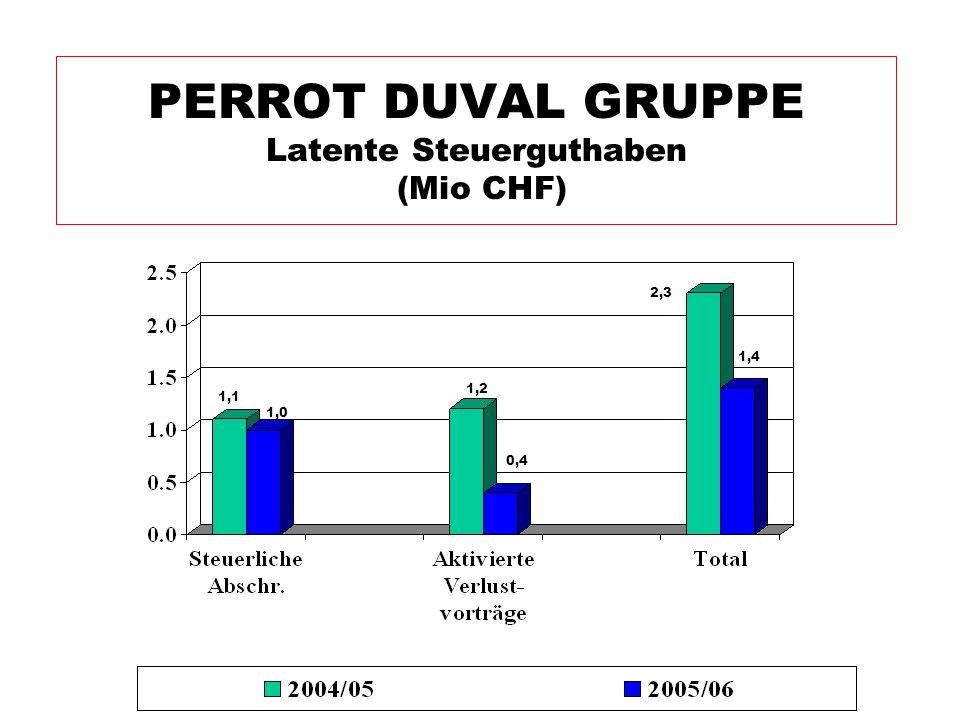 PERROT DUVAL GRUPPE Latente Steuerguthaben (Mio CHF) 0,4 2,3 1,4 1,2 1,0 1,1