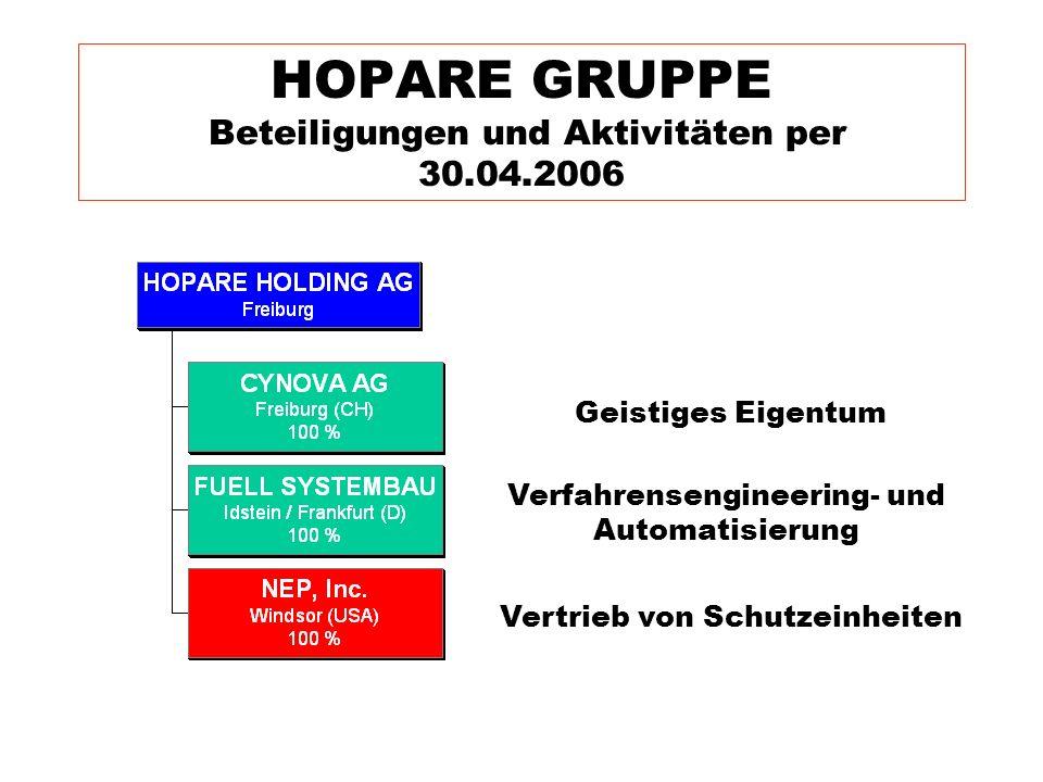 HOPARE GRUPPE Beteiligungen und Aktivitäten per 30.04.2006 Geistiges Eigentum Verfahrensengineering- und Automatisierung Vertrieb von Schutzeinheiten