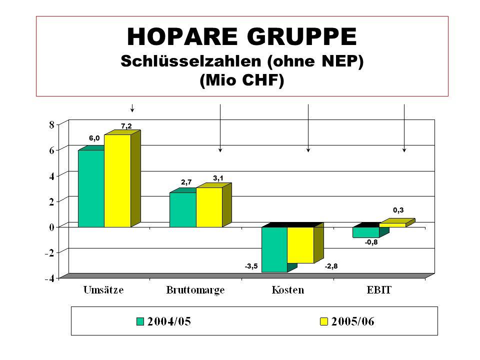 HOPARE GRUPPE Schlüsselzahlen (ohne NEP) (Mio CHF) -2,8 -0,8 -3,5 3,1 2,7 7,2 6,0 0,3