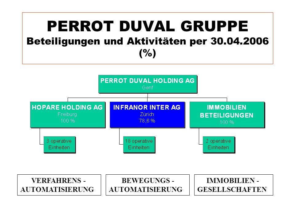 PERROT DUVAL GRUPPE Beteiligungen und Aktivitäten per 30.04.2006 (%) BEWEGUNGS - AUTOMATISIERUNG VERFAHRENS - AUTOMATISIERUNG IMMOBILIEN - GESELLSCHAF
