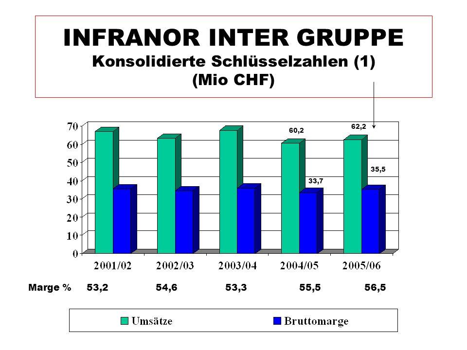 INFRANOR INTER GRUPPE Konsolidierte Schlüsselzahlen (1) (Mio CHF) Marge % 53,254,653,355,556,5 60,2 33,7 62,2 35,5