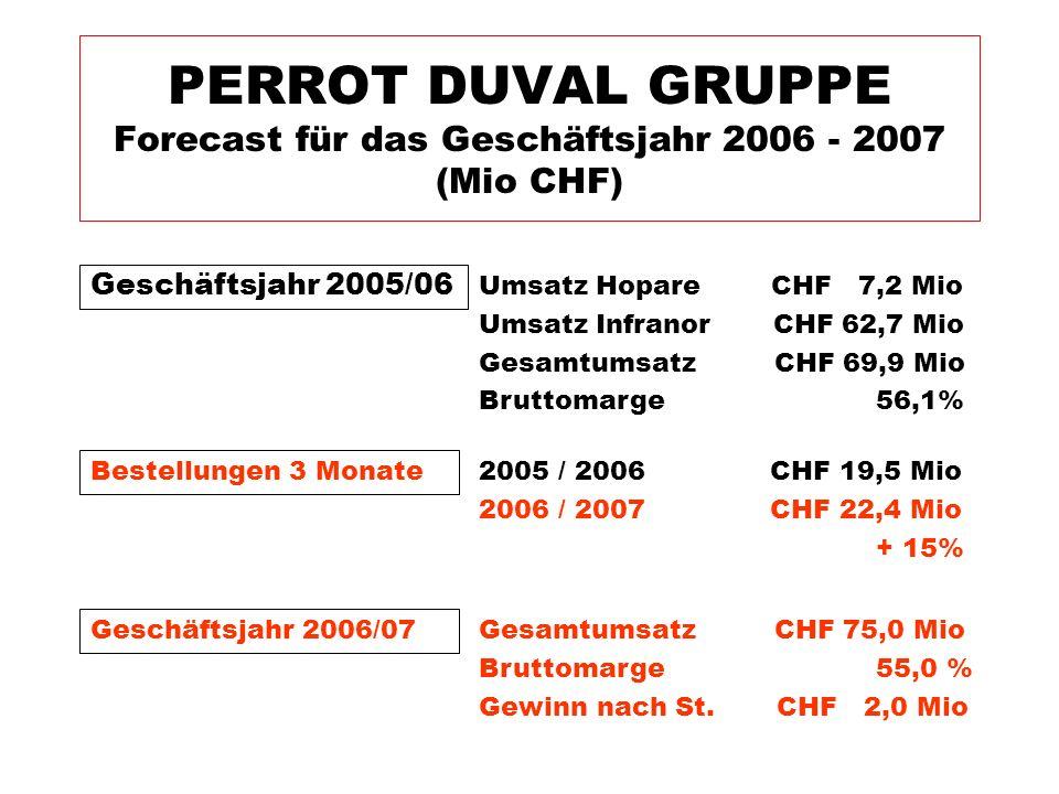 Geschäftsjahr 2005/06 PERROT DUVAL GRUPPE Forecast für das Geschäftsjahr 2006 - 2007 (Mio CHF) Umsatz Hopare CHF 7,2 Mio Umsatz Infranor CHF 62,7 Mio