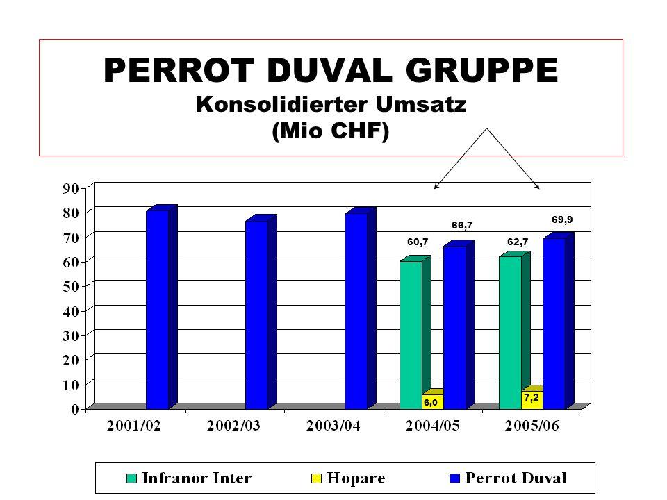 PERROT DUVAL GRUPPE Konsolidierter Umsatz (Mio CHF) 60,7 6,0 62,7 66,7 7,2 69,9
