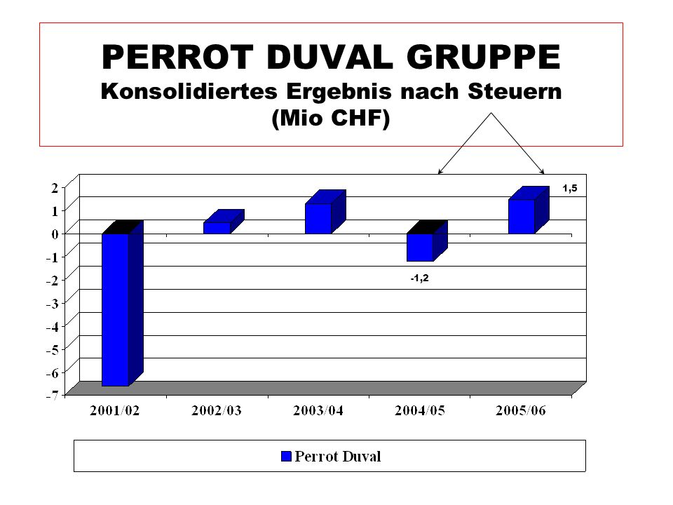 PERROT DUVAL GRUPPE Konsolidiertes Ergebnis nach Steuern (Mio CHF) 1,5 -1,2