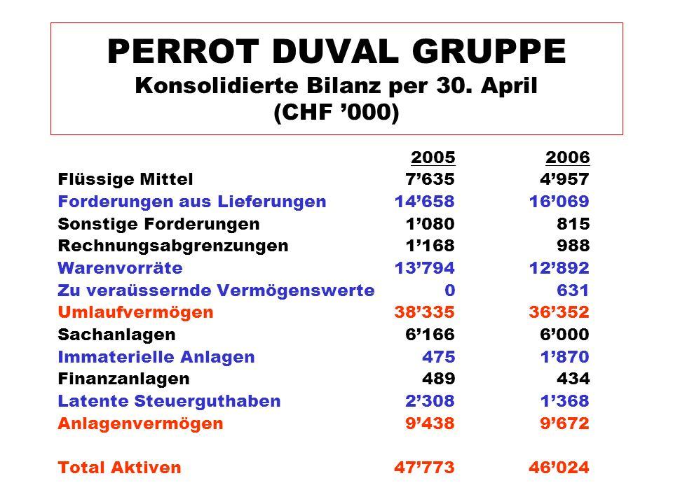 2005 2006 Flüssige Mittel 7635 4957 Forderungen aus Lieferungen 1465816069 Sonstige Forderungen 1080 815 Rechnungsabgrenzungen 1168 988 Warenvorräte 1