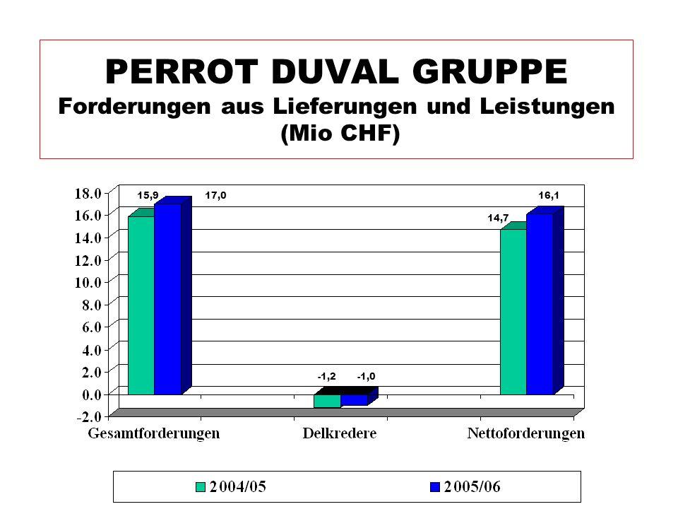 PERROT DUVAL GRUPPE Forderungen aus Lieferungen und Leistungen (Mio CHF) -1,0 14,7 16,1 -1,2 17,015,9
