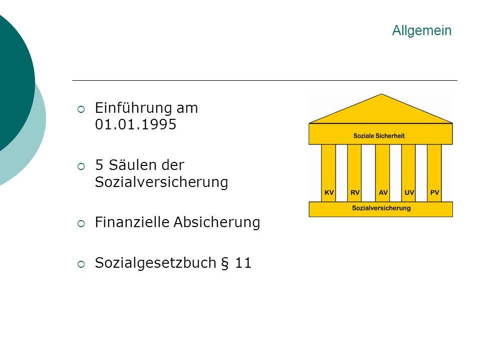 Einführung am 01.01.1995 5 Säulen der Sozialversicherung Finanzielle Absicherung Sozialgesetzbuch § 11 Allgemein