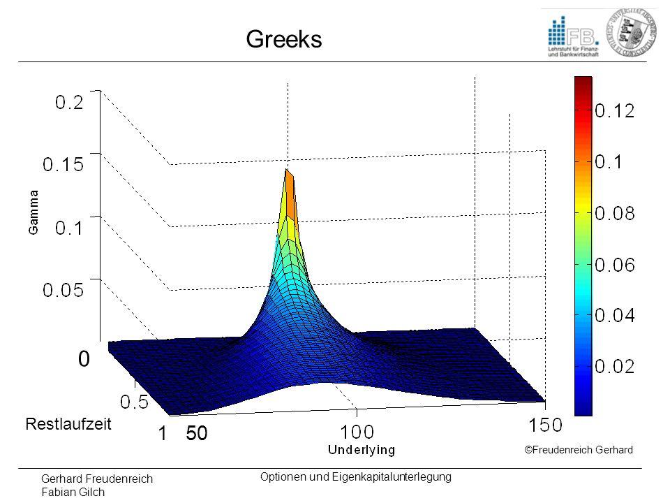Gerhard Freudenreich Fabian Gilch Optionen und Eigenkapitalunterlegung Greeks Restlaufzeit 0 1 50 ©Freudenreich Gerhard