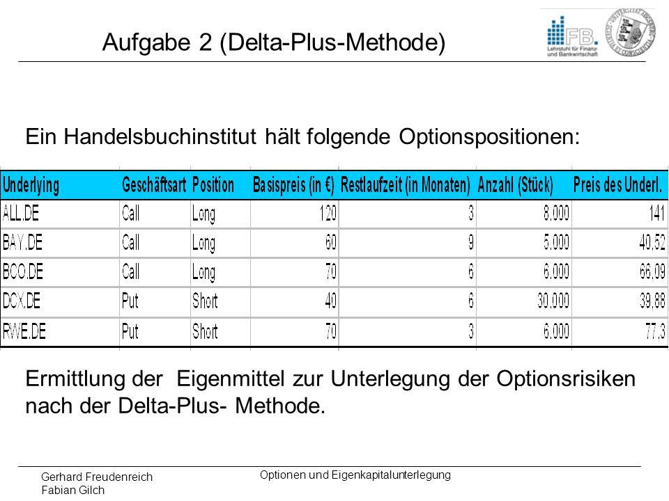 Gerhard Freudenreich Fabian Gilch Optionen und Eigenkapitalunterlegung Aufgabe 2 (Delta-Plus-Methode) Ein Handelsbuchinstitut hält folgende Optionspos