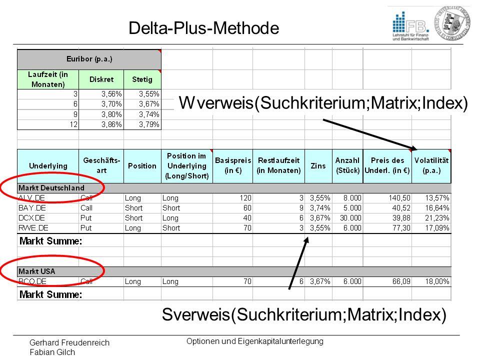 Gerhard Freudenreich Fabian Gilch Optionen und Eigenkapitalunterlegung Delta-Plus-Methode Sverweis(Suchkriterium;Matrix;Index) Wverweis(Suchkriterium;