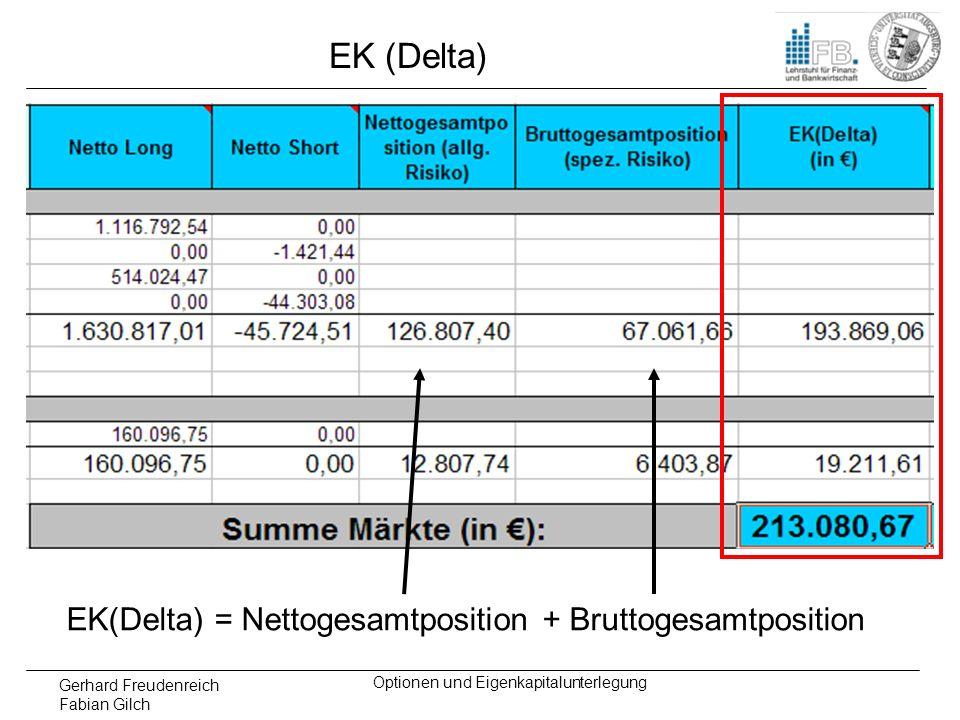 Gerhard Freudenreich Fabian Gilch Optionen und Eigenkapitalunterlegung EK (Delta) EK(Delta) = Nettogesamtposition + Bruttogesamtposition
