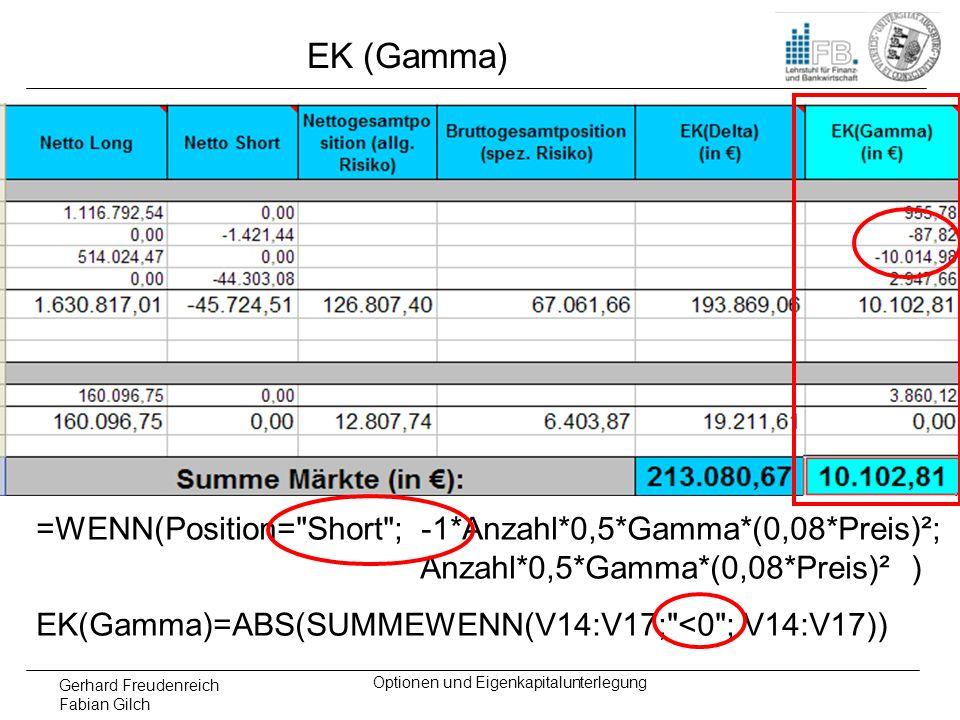 Gerhard Freudenreich Fabian Gilch Optionen und Eigenkapitalunterlegung EK (Gamma) =WENN(Position=
