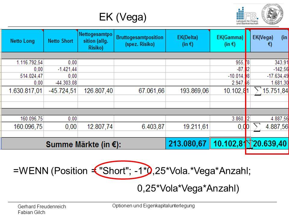 Gerhard Freudenreich Fabian Gilch Optionen und Eigenkapitalunterlegung EK (Vega) =WENN (Position =