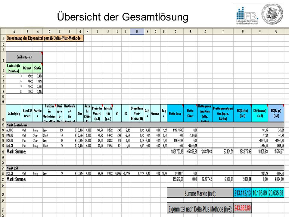 Gerhard Freudenreich Fabian Gilch Optionen und Eigenkapitalunterlegung Übersicht der Gesamtlösung