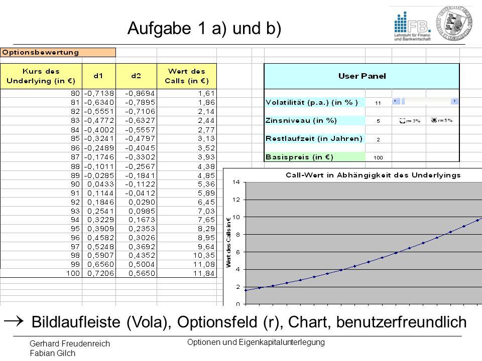 Gerhard Freudenreich Fabian Gilch Optionen und Eigenkapitalunterlegung Aufgabe 1c) Einfluss der Volatilität auf Optionspreis: -Optionen besitzen asymmetrisches Auszahlungsprofil.
