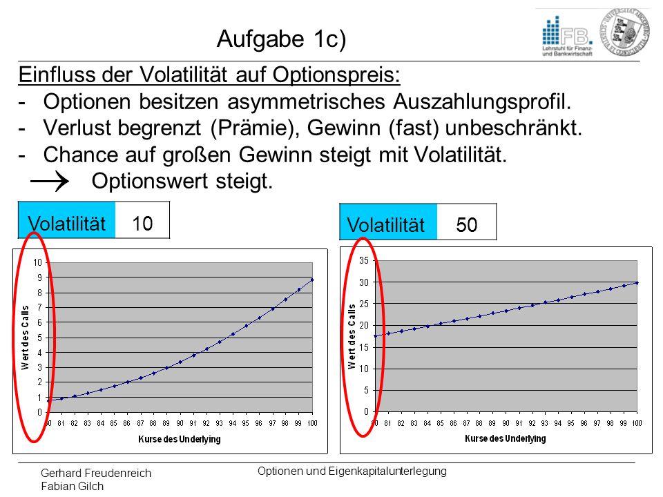 Gerhard Freudenreich Fabian Gilch Optionen und Eigenkapitalunterlegung Aufgabe 1c) Einfluss der Volatilität auf Optionspreis: -Optionen besitzen asymm