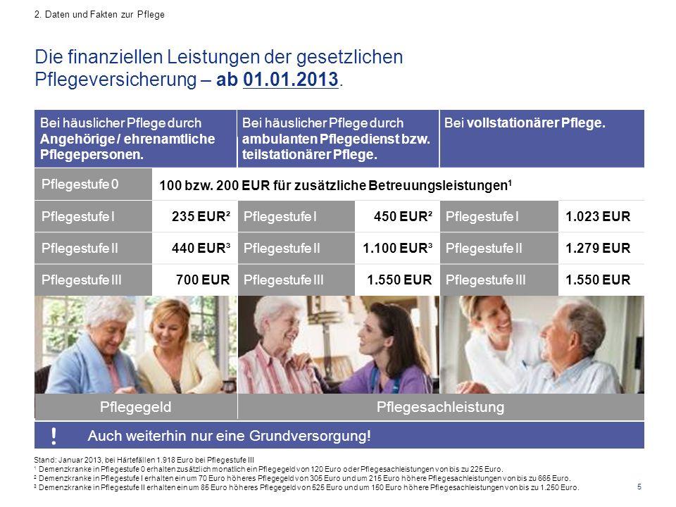5 Die finanziellen Leistungen der gesetzlichen Pflegeversicherung – ab 01.01.2013. 2. Daten und Fakten zur Pflege Bei häuslicher Pflege durch Angehöri