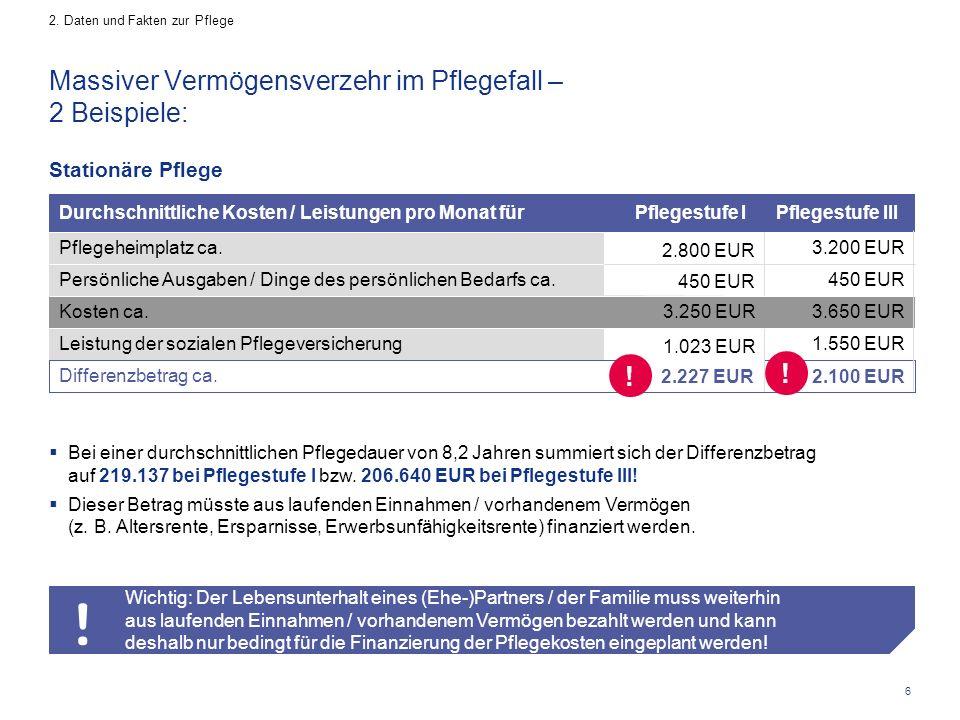 6 1.023 EUR 2.800 EUR Wichtig: Der Lebensunterhalt eines (Ehe-)Partners / der Familie muss weiterhin aus laufenden Einnahmen / vorhandenem Vermögen be