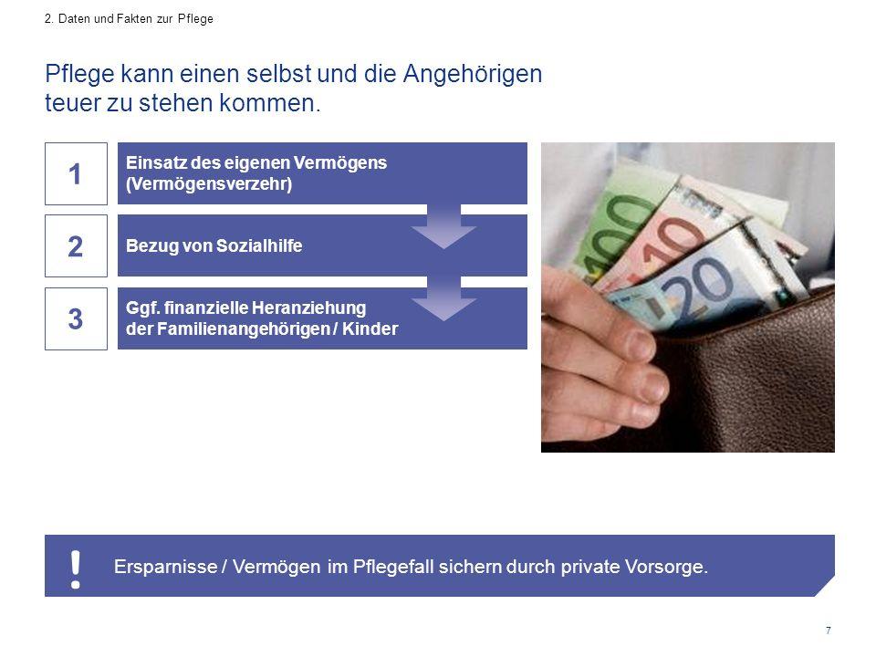 7 3 Ggf. finanzielle Heranziehung der Familienangehörigen / Kinder 2 Bezug von Sozialhilfe Pflege kann einen selbst und die Angehörigen teuer zu stehe