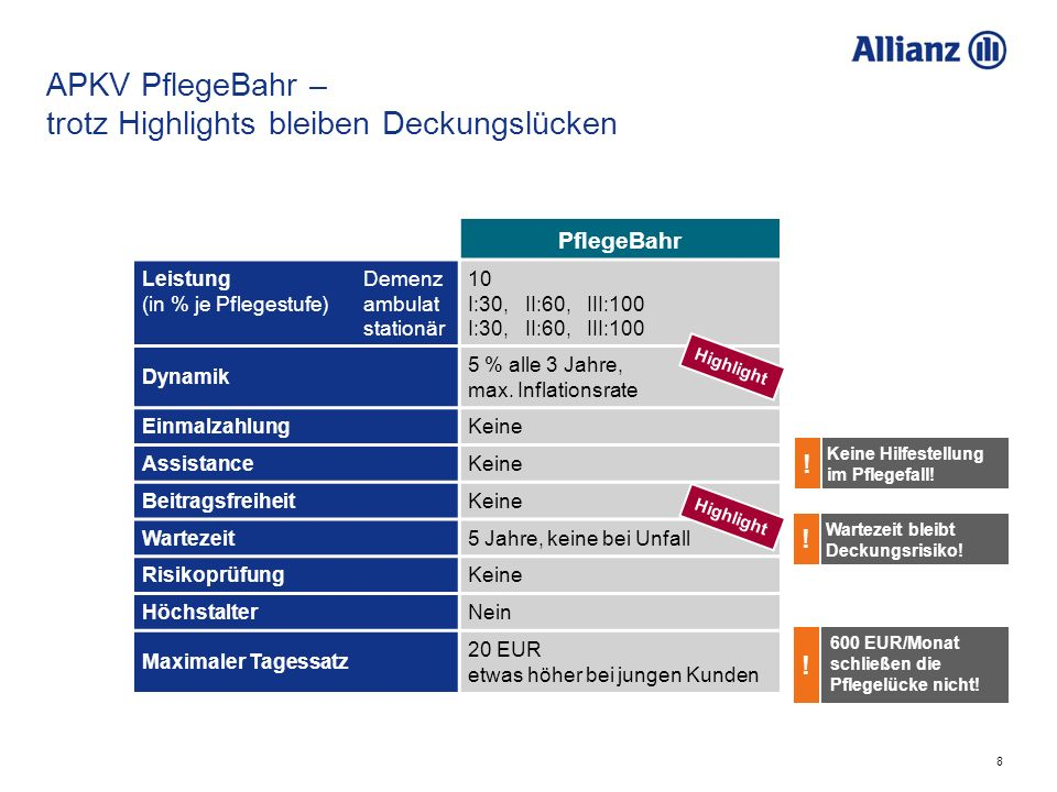 8 APKV PflegeBahr – trotz Highlights bleiben Deckungslücken PflegeBahr Leistung (in % je Pflegestufe) Demenz ambulat stationär 10 I:30, II:60, III:100