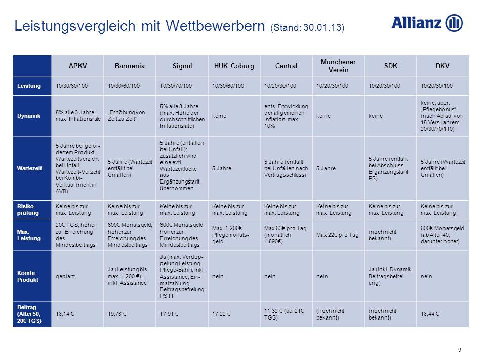 9 APKVBarmeniaSignalHUK CoburgCentral Münchener Verein SDKDKV Leistung10/30/60/100 10/30/70/10010/30/60/10010/20/30/100 Dynamik 5% alle 3 Jahre, max.