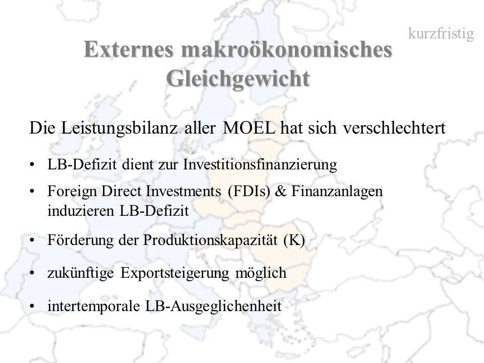LB-Defizit dient zur Investitionsfinanzierung Foreign Direct Investments (FDIs) & Finanzanlagen induzieren LB-Defizit Förderung der Produktionskapazit