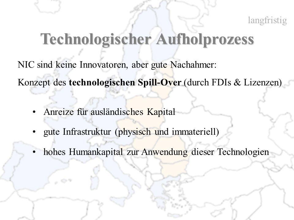 Technologischer Aufholprozess NIC sind keine Innovatoren, aber gute Nachahmer: Konzept des technologischen Spill-Over (durch FDIs & Lizenzen) Anreize