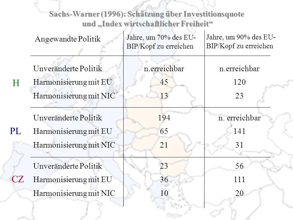 Angewandte Politik Unveränderte Politik Harmonisierung mit EU Harmonisierung mit NIC Unveränderte Politik Harmonisierung mit EU Harmonisierung mit NIC