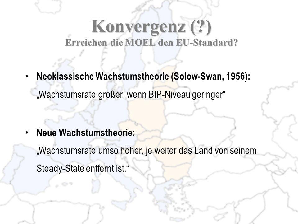 Konvergenz (?) Erreichen die MOEL den EU-Standard? Neoklassische Wachstumstheorie (Solow-Swan, 1956): Wachstumsrate größer, wenn BIP-Niveau geringer N