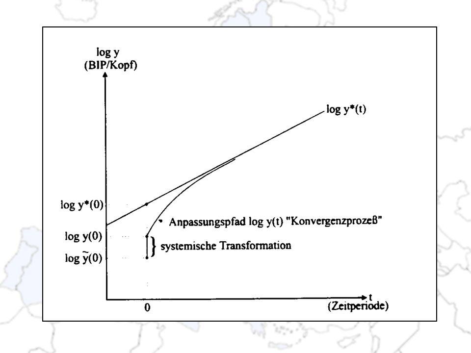 Systemische Transformation (Phase I) Umstellung auf Marktwirtschaft: Drastisches Sinken der Produktion Steigende Arbeitslosigkeit Inflation Fiskalische und aussenwirtschaftliche Unausgeglichenheit
