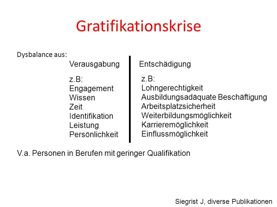 Gratifikationskrise Dysbalance aus: Siegrist J, diverse Publikationen V.a. Personen in Berufen mit geringer Qualifikation VerausgabungEntschädigung z.