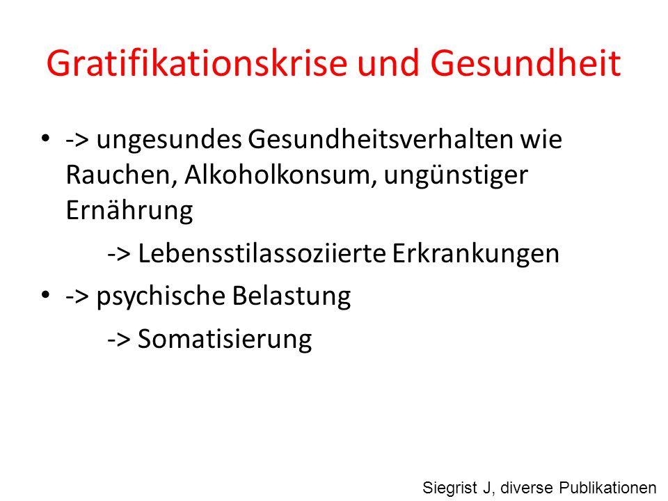 Gratifikationskrise und Gesundheit Siegrist J, diverse Publikationen -> ungesundes Gesundheitsverhalten wie Rauchen, Alkoholkonsum, ungünstiger Ernähr