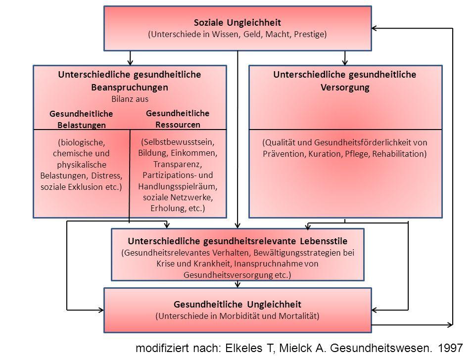Soziale Ungleichheit (Unterschiede in Wissen, Geld, Macht, Prestige) Unterschiedliche gesundheitliche Beanspruchungen Bilanz aus Gesundheitliche Belas