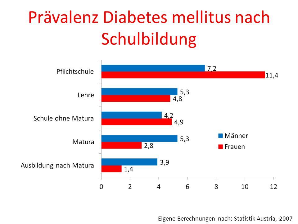 Prävalenz Diabetes mellitus nach Schulbildung Eigene Berechnungen nach: Statistik Austria, 2007