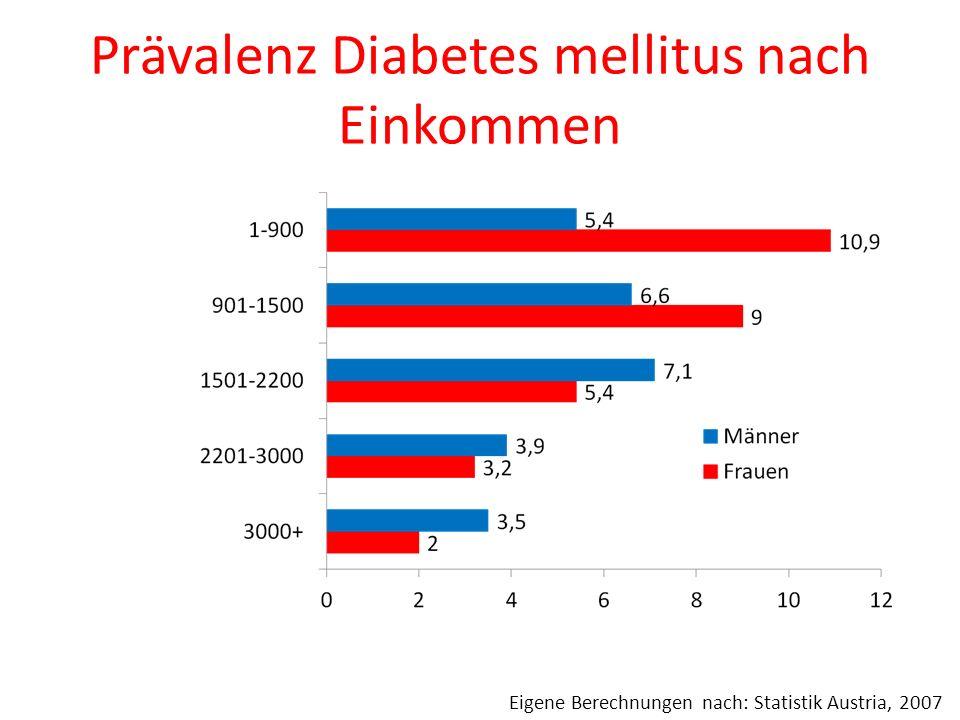 Prävalenz Diabetes mellitus nach Einkommen Eigene Berechnungen nach: Statistik Austria, 2007