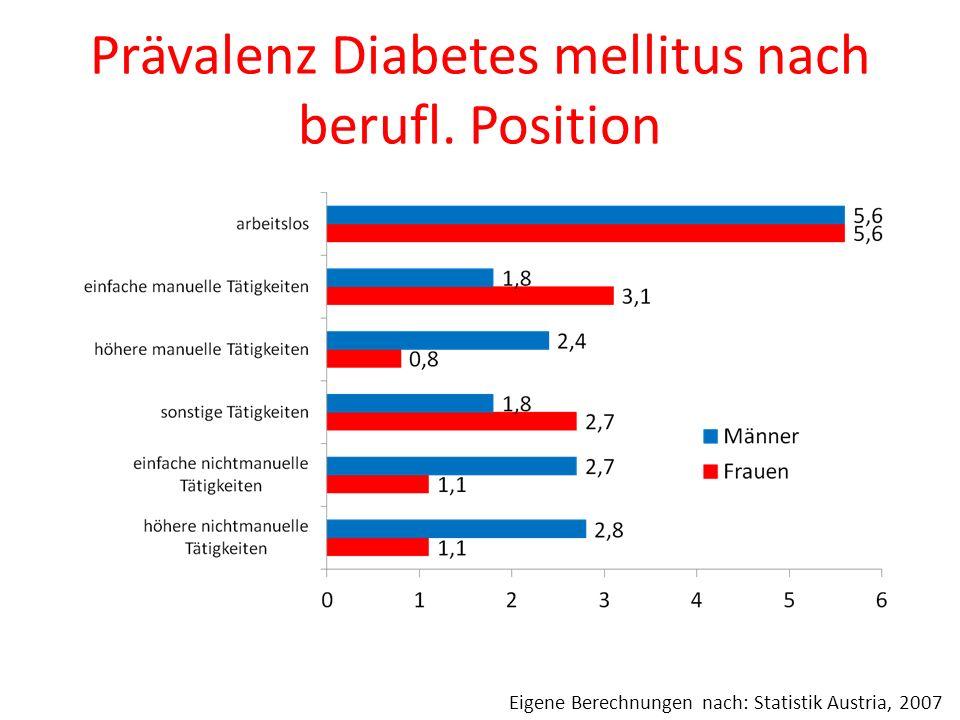 Prävalenz Diabetes mellitus nach berufl. Position Eigene Berechnungen nach: Statistik Austria, 2007