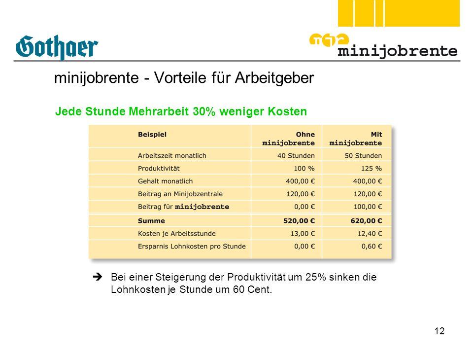 12 minijobrente - Vorteile für Arbeitgeber Jede Stunde Mehrarbeit 30% weniger Kosten Bei einer Steigerung der Produktivität um 25% sinken die Lohnkost
