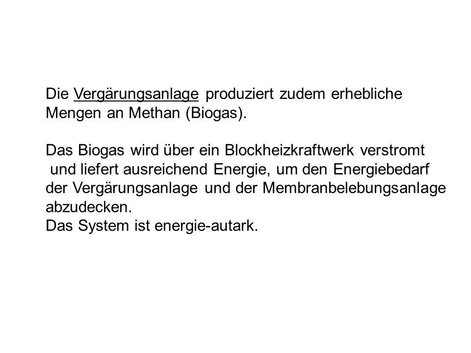 Die Vergärungsanlage produziert zudem erhebliche Mengen an Methan (Biogas). Das Biogas wird über ein Blockheizkraftwerk verstromt und liefert ausreich