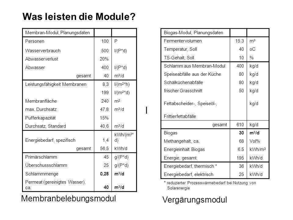 Membran-Modul, Planungsdaten Personen100P Wasserverbrauch500l/(P*d) Abwasserverlust20% Abwasser400l/(P*d) gesamt40m 3 /d Leistungsfähigkeit Membranen8