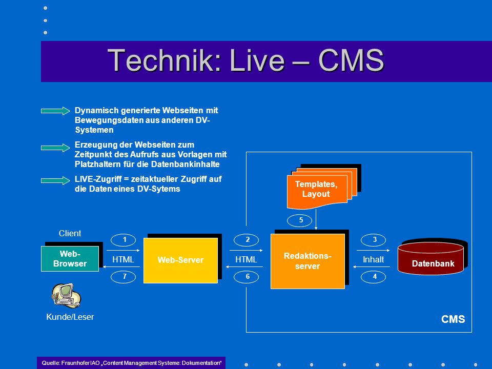 Technik: Live – CMS Web- Browser Client Kunde/Leser Web-Server HTML Redaktions- server Inhalt Datenbank Templates, Layout Quelle: Fraunhofer IAO Conte