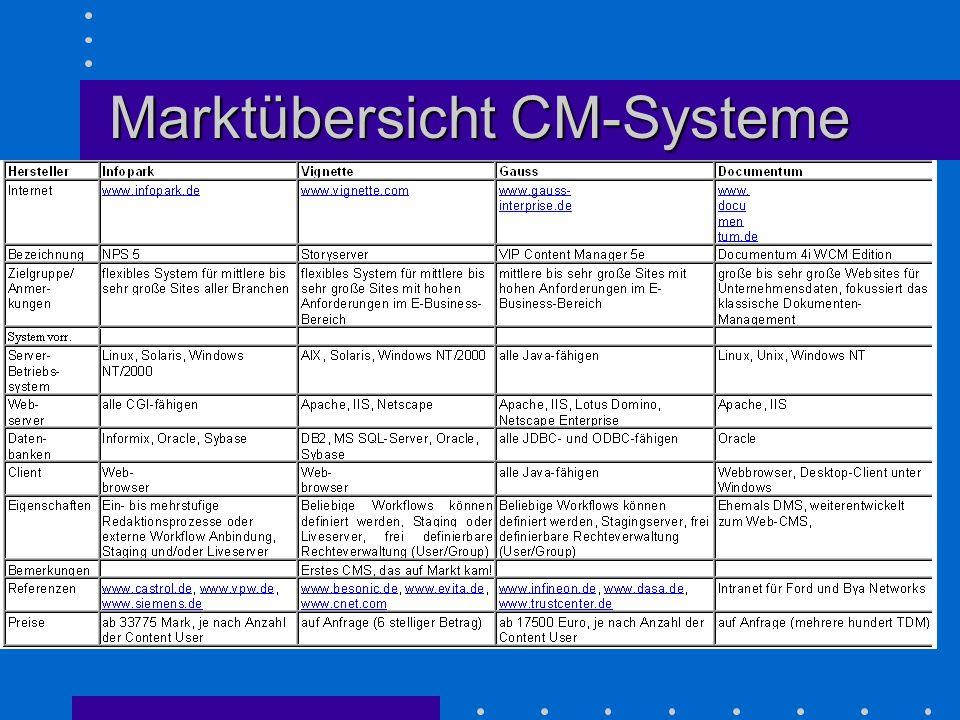 Marktübersicht CM-Systeme