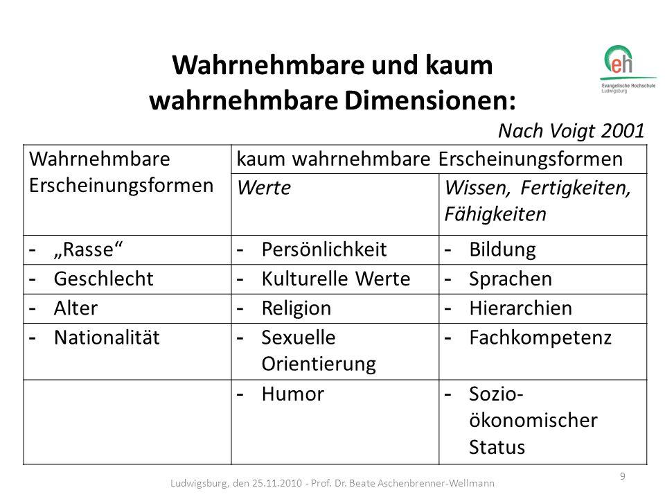 Primär und Sekundärdimensionen Die Deutsche Gesellschaft für Diversity Management (DGDM) differenziert dagegen, wie das nächste Schaubild zeigt, in Primär- und Sekundärdimensionen von Diversity (Schwarz-Wölzl et al.