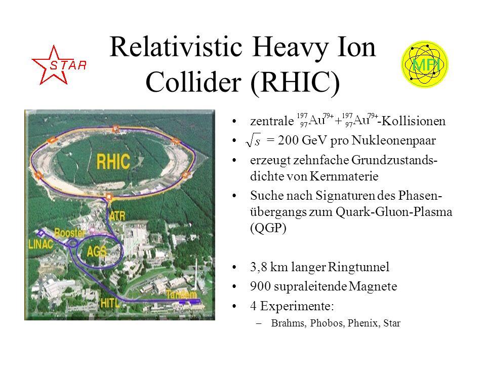 Relativistic Heavy Ion Collider (RHIC) zentrale -Kollisionen = 200 GeV pro Nukleonenpaar erzeugt zehnfache Grundzustands- dichte von Kernmaterie Suche