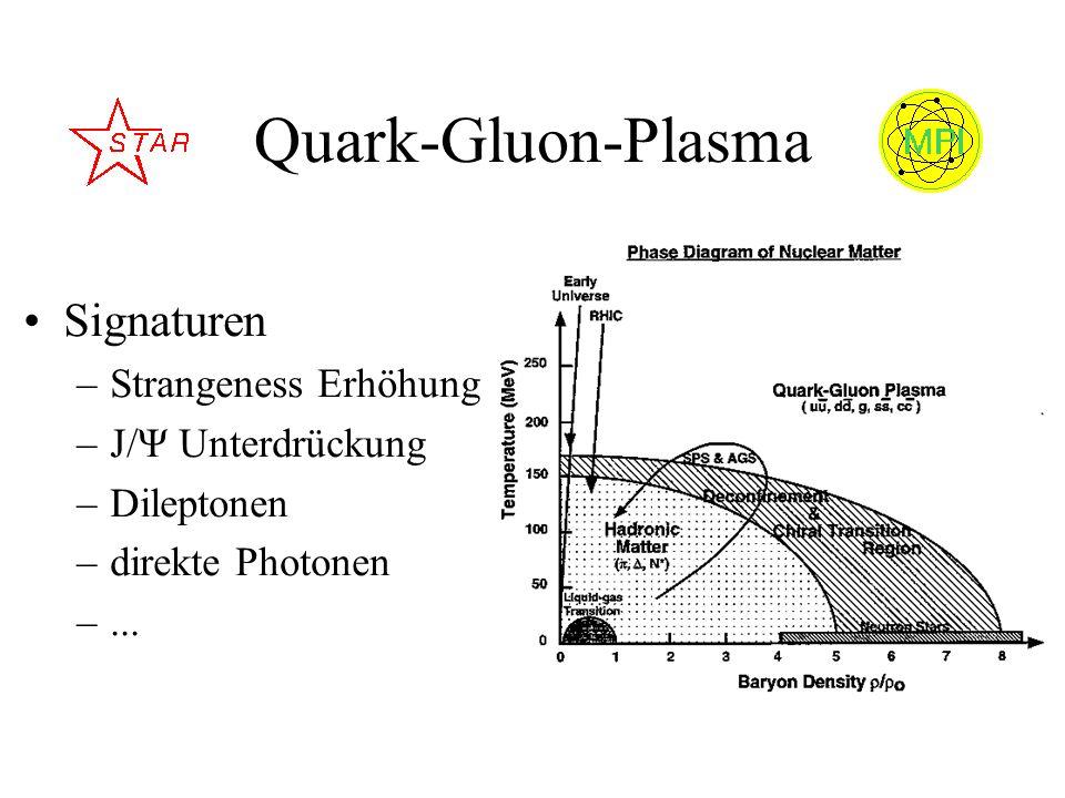 Quark-Gluon-Plasma Signaturen –Strangeness Erhöhung –J/Ψ Unterdrückung –Dileptonen –direkte Photonen –...